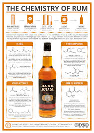 White Oak Rum Compound Interest The Chemistry Of Rum