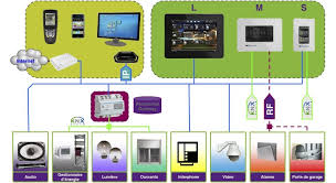 home automation ftz