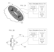 patent us20130131753 non invasive magnetic or electrical nerve