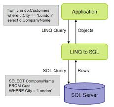 sql query join tutorial update database using linq to sql with c code exles