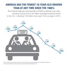 Motor Vehicle Bill Of Sale Alabama by Average Miles Driven Per Year By State Carinsurance Com