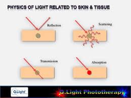Physics Of Light Q Light Phototherapy Education Program Q Light And The Healing Powe U2026