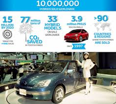 toyota worldwide 10 million toyota hybrids sold worldwide since 1997 torque