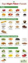 substitutes substitutes for food pinterest