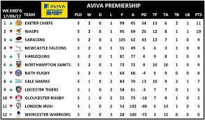 siege aviva aviva premiership 2017 18 rugby union tournament
