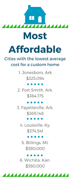 avg cost to build a home 2017 best cities to build a forever home goodcall datacenter