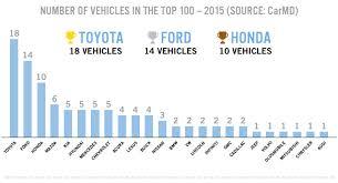 audi maintenance costs 2015 carmd manufacturer vehicle rankings carmd