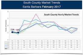housing trends 2017 santa barbara real estate market trends february 2017