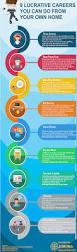 9 lucrative work from home jobs infographic jorhna blog