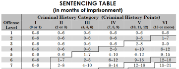 Federal Sentencing Table November 2016 From The Desk Of Murtwitnessonelive