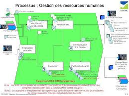 bureau des ressources humaines processus gestion des ressources humaines ppt