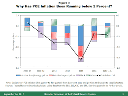the fed inflation uncertainty and monetary policy