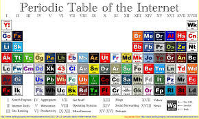Online Periodic Table by Image 759874 Periodic Table Parodies Know Your Meme