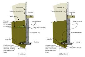 insulating exterior concrete basement walls http dreamtree us