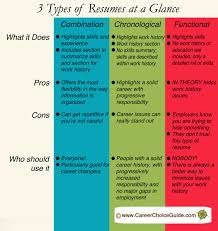 3 types of resumes explained www careerchoiceguide com resume