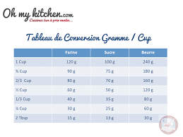 conversion cuisine gramme tasse table de conversion gramme cup oh my kitchen le