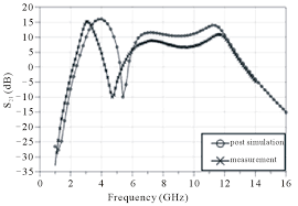 design of low power cmos lna with current reused and notch filter