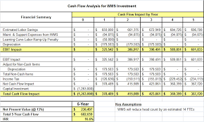 buy warehouse management system mwpvl