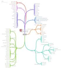 Docker Port Mapping Docker Mind Map For Easy Understanding The Linux Juggernaut