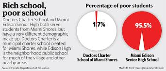 makeup schools in miami wealthy miami dade cities look to buy way into best schools