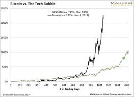 bitcoin yearly chart the bitcoin bubble explained in 4 charts mauldin economics