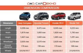 jeep compass length jeep compass vs hyundai tucson vs honda cr v vs skoda yeti spec