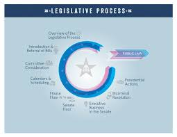 of the the legislative process overview congress gov library