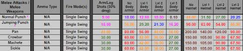 pubg damage chart steam community guide pubg ultimate survivor guide no