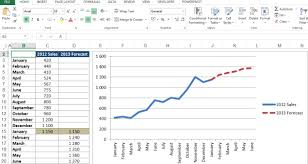 Sales Chart Excel Template Sales Forecast Chart Excel Dashboard Template