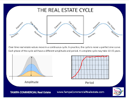 real estate cycles tampa commercial real estate