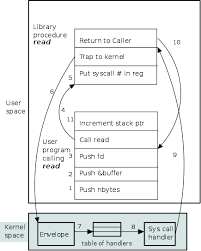 Linux Syscall Table Os Class Notes