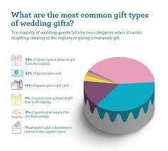 wedding gift cost guidelines for wedding gifts fargo fargo