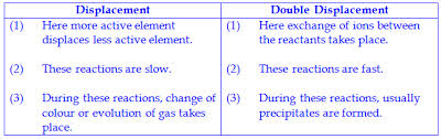 class 10th class x chemical reactions complete set of questions