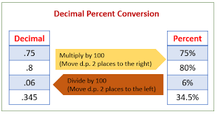 percent to decimal percent to decimal solutions exle songs