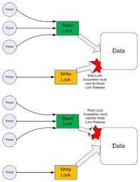 Map In Java Top 12 Java Thread Concurrency And Multithreading Interview