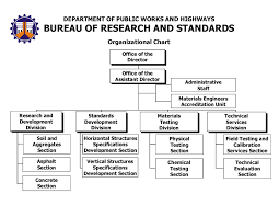 organisation bureau windows bureau of research and standards department of works and