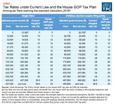 2017 earned income tax table an analysis of the house gop tax plan columbia journal of tax law