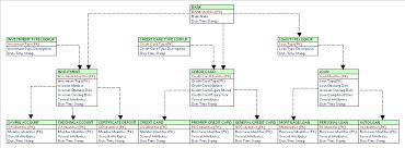 tutorial oracle data modeler june 2015 page 3 learndatamodeling com
