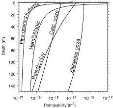 depth and table 7 sediment permeability profiles derived from porosity versus depth