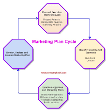 Auto Detailer Resume Hotel Marketing Plan And Marketing Cycle