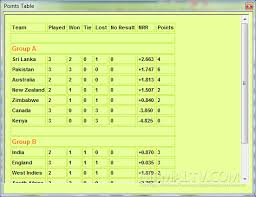 Cricket World Cup Table Icc World Cup 2011 Schedules And Result Viewer Howzaat