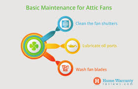attic fans good or bad attic fan maintenance how to repair fix common problems