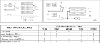 timers and counters to create efficient mcu based designs