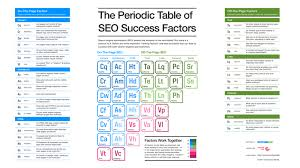 He On The Periodic Table The Periodic Table Of Seo Success Factors 2017 Edition Now Released