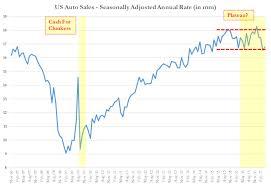 auto bloodbath every oem misses april sales estimates as
