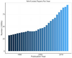 how to write a research paper for publication publication impact of nih funded research a first look nih graph showing nih supported papers per year data tables are available on report