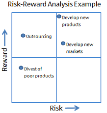 Outsourcing Risk Assessment Template by Risk And Reward Analysis Expert Program Management