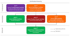 certification hierarchy u2013 top rank it u2013 indianapolis agile scrum
