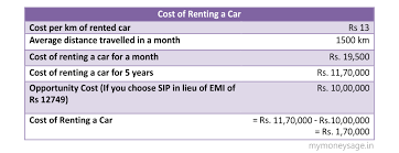 average cost of rent buy vs rent a car in india which is a better option
