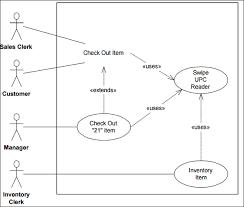 membuat use case skenario pengertian dan contoh use case diagram sistem informasi
